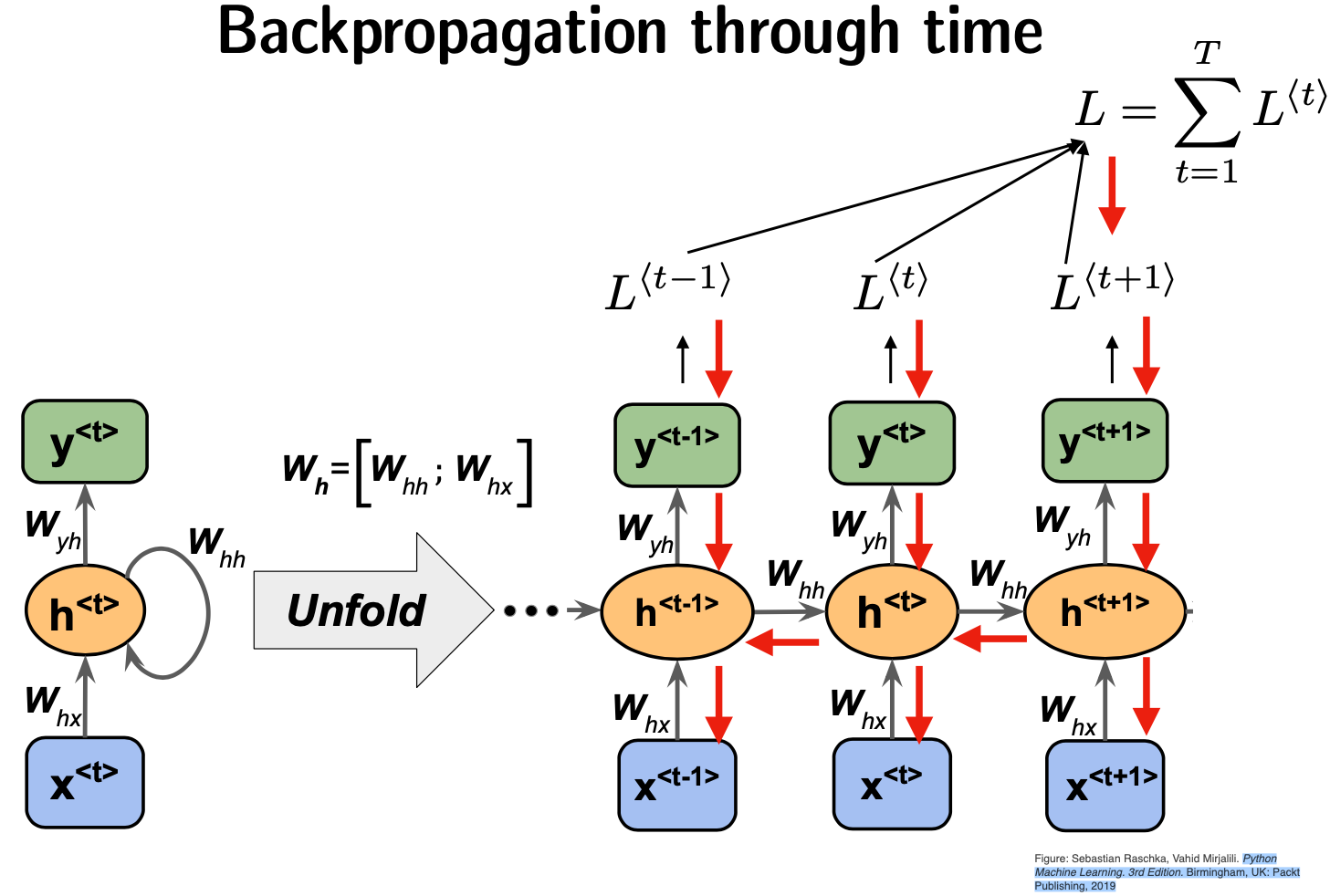 Backpropagation through time  [source link](https://github.com/rasbt/python-machine-learning-book-3rd-edition)