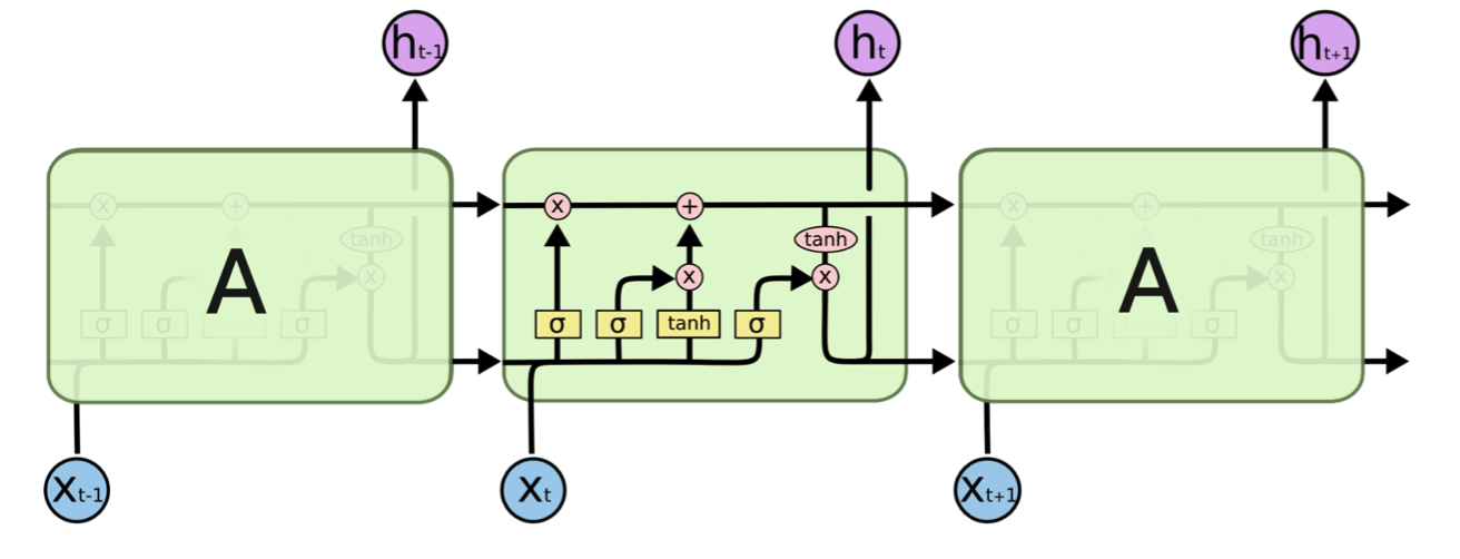 Visual representation of LSTM [source link](http://colah.github.io/posts/2015-08-Understanding-LSTMs/)