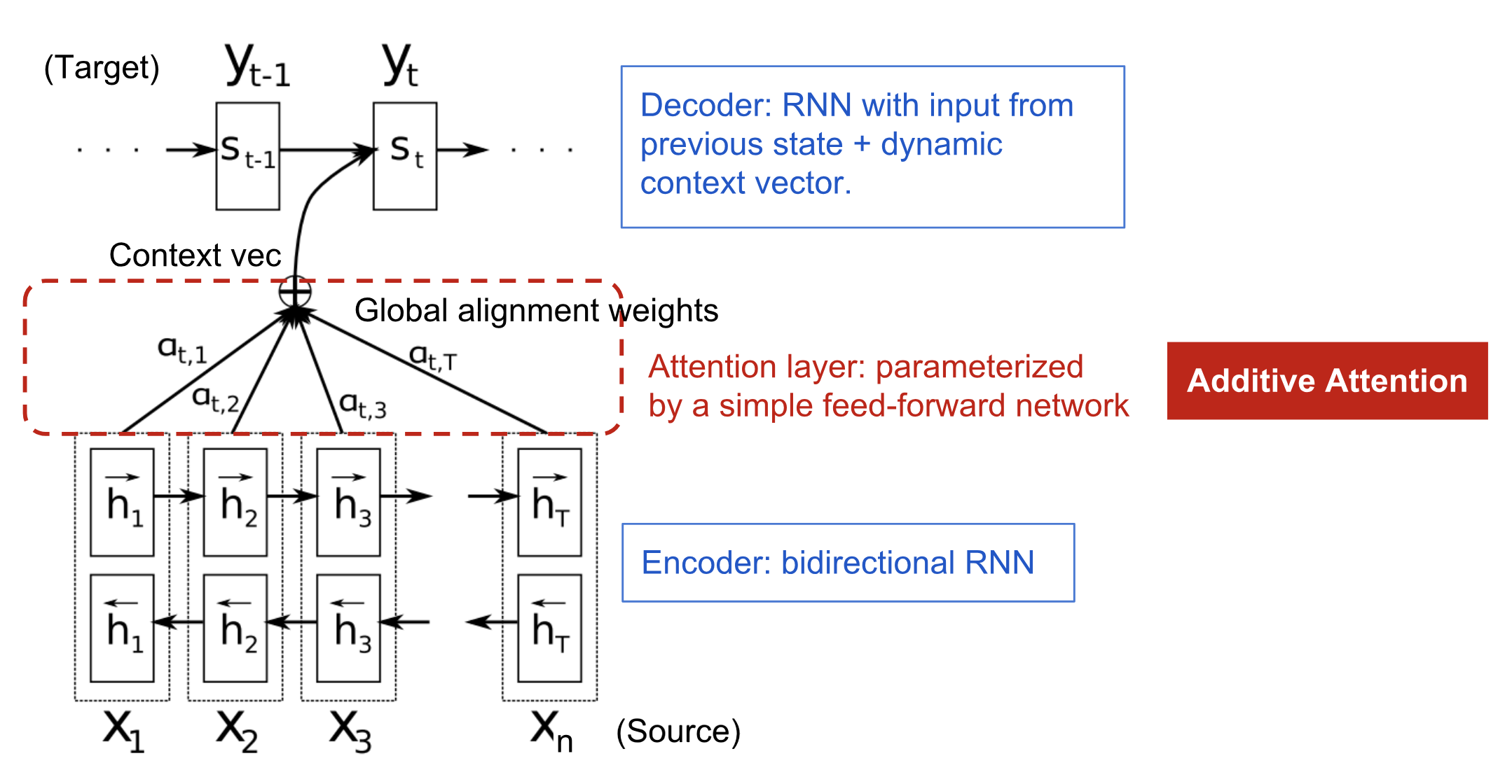 The encoder-decoder model with additive attention (see [Bahdanau et al. (2015)](https://arxiv.org/abs/1409.0473))