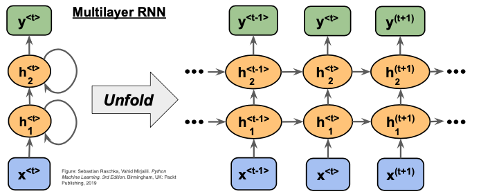 Multilayer Layer RNN  [source link](https://github.com/rasbt/python-machine-learning-book-3rd-edition)
