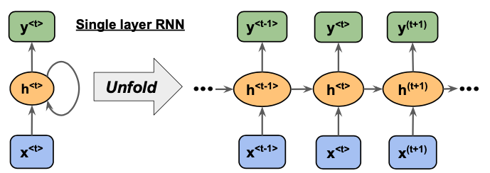Single Layer RNN [source link](https://github.com/rasbt/python-machine-learning-book-3rd-edition)