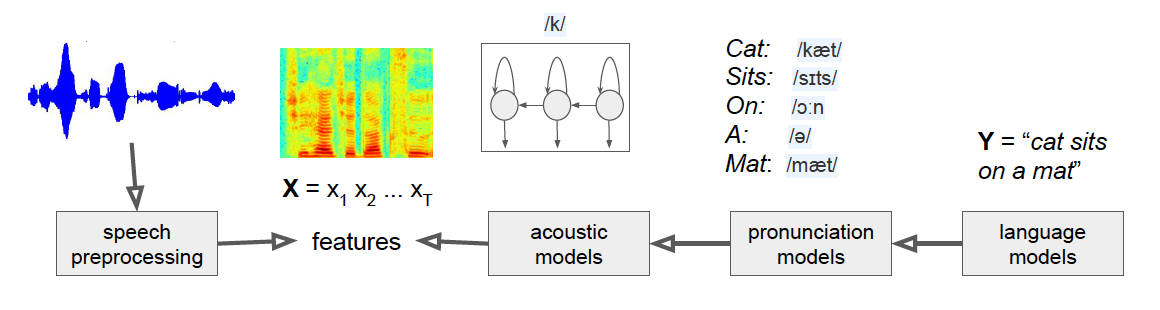 Speech Recognition [source link](https://heartbeat.fritz.ai/the-3-deep-learning-frameworks-for-end-to-end-speech-recognition-that-power-your-devices-37b891ddc380)